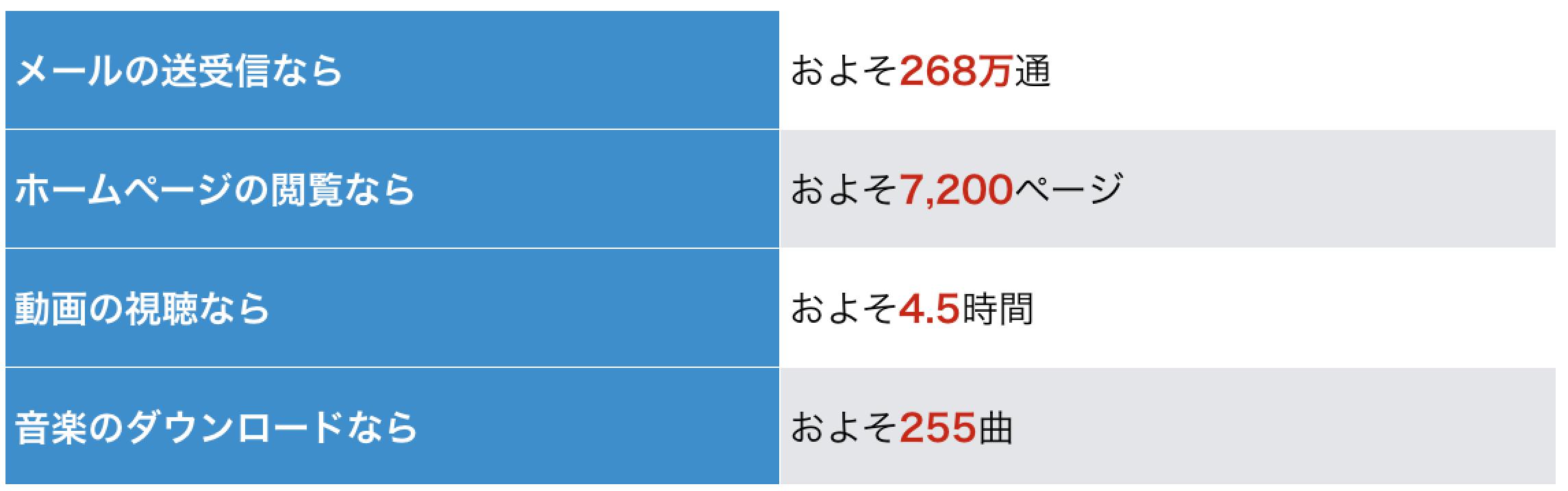 ポケットwifi データ容量7GBの基準
