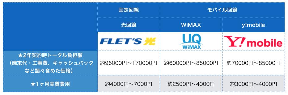 UQ WiMAXと他社の料金比較
