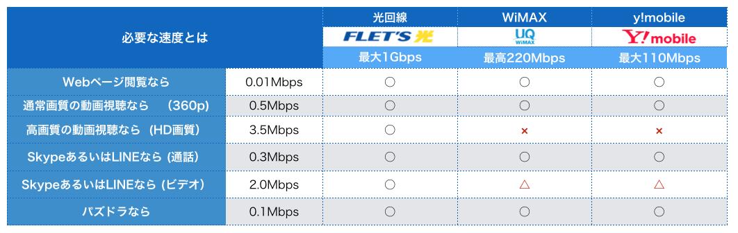 通信サービス 通信速度比較