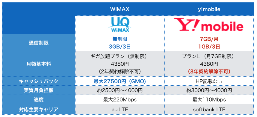 WiMAXとY!mobileプラン比較