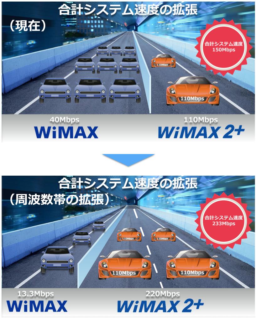 WiMAX2+の合計システム速度の拡張