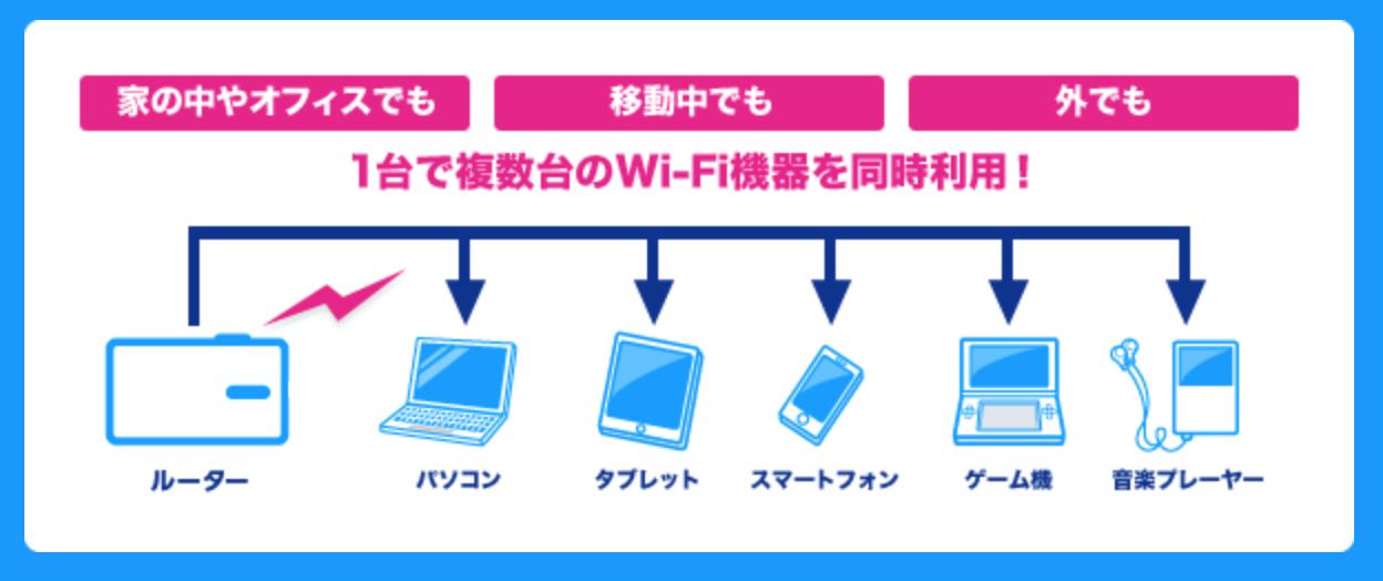 UQ WiMAX対応機器