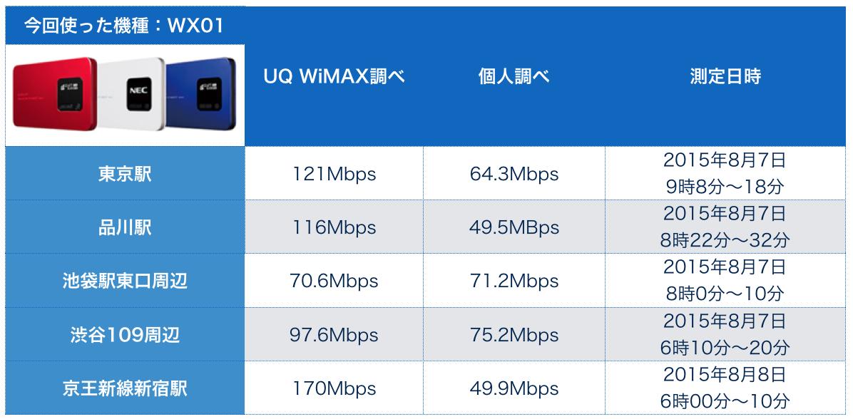 WiMAXルーターWX01 東京都内通信速度測定比較