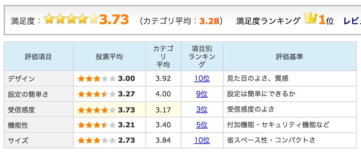 Wi-Fiルーター W04 評判