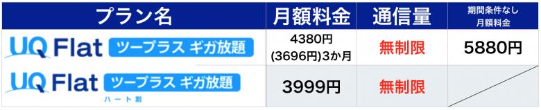 WiMAX 無制限 UQギガ放題比較