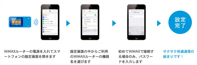 WiMAX スマホ 接続方法