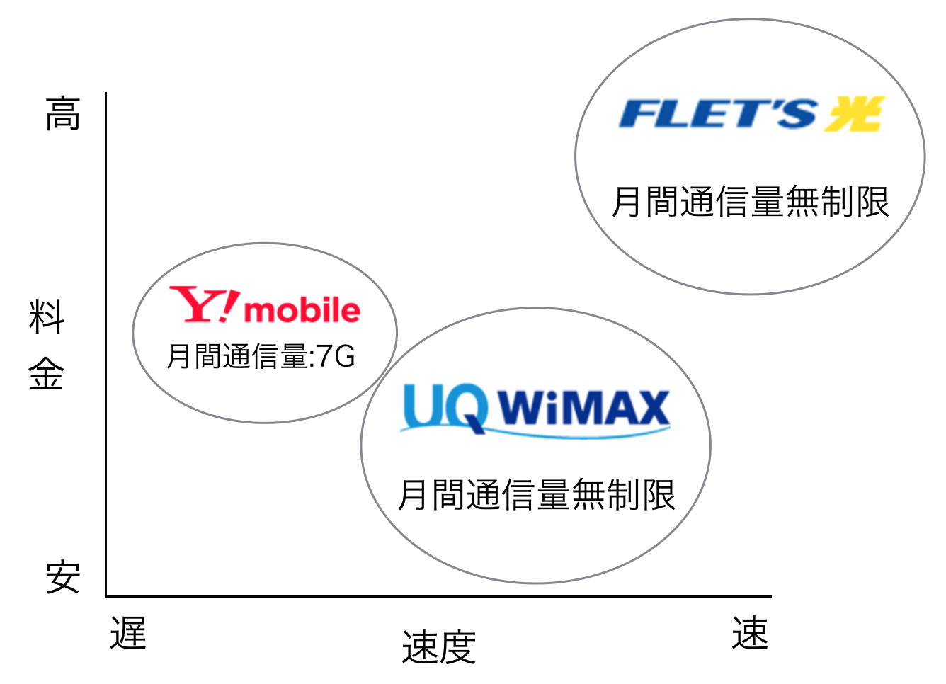WiMAXギガ放題 他通信サービス比較