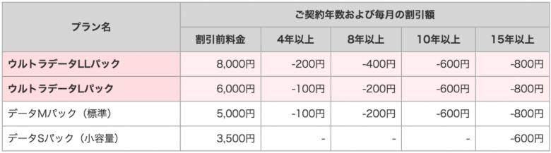 WiMAX スマホ ずっとドコモ割 20161015 パケットパック