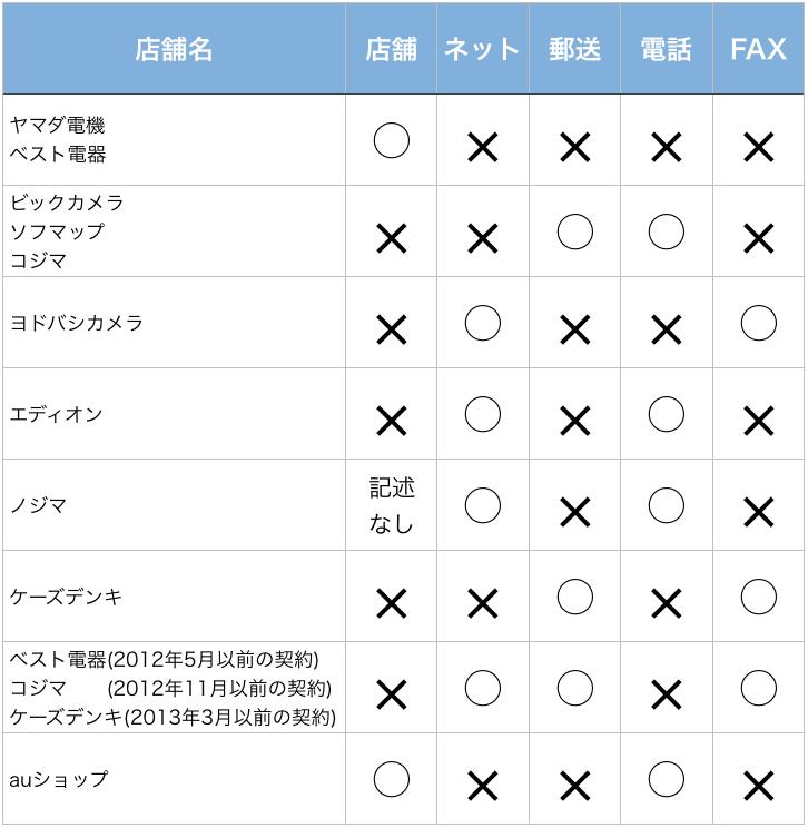 WiMAX 店舗 解約 方法