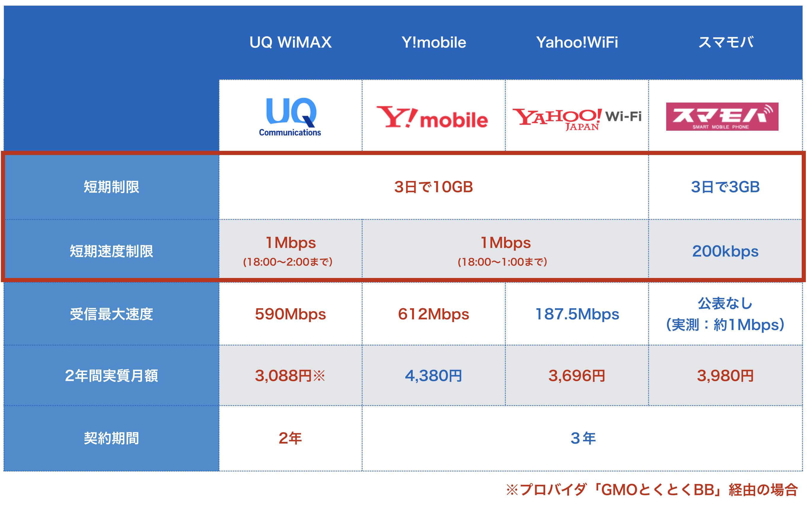 通信速度制限条件比較