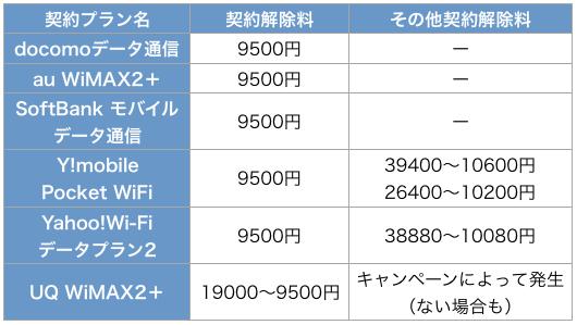 Yahoo! Wi-Fi 契約解除料 比較