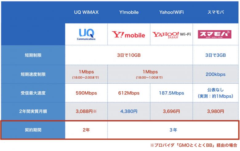 モバイルルーター契約期間比較
