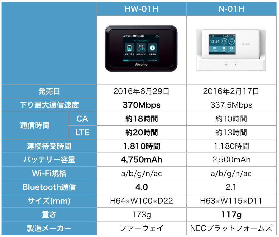 Wi-Fi STATION HW-01H docomo データ通信端末 比較