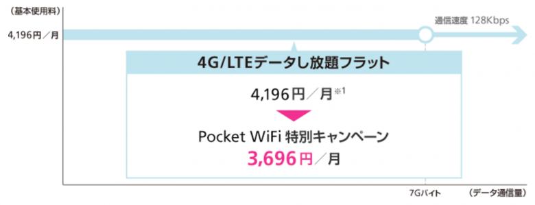 Pocket WiFi 501HW SoftBank データ通信端末 4GLTEデータし放題フラット