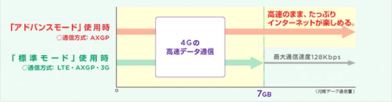 Pocket WiFi 305HW Y!mobile データ通信端末 Pocket WiFiプランL