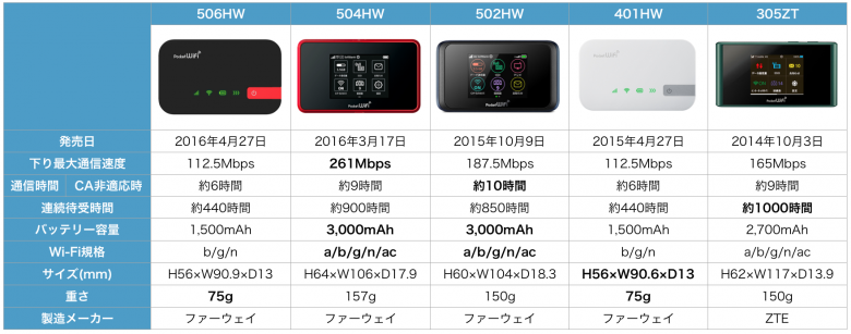 Pocket Wi-Fi 401HW Y!mobile データ通信端末 比較