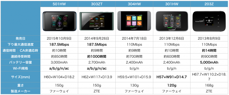 PocketWiFi 501HW SoftBank データ通信端末 比較