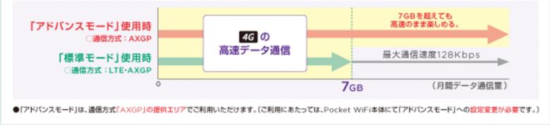 Pocket WiFiプラン2 アドバンスモード