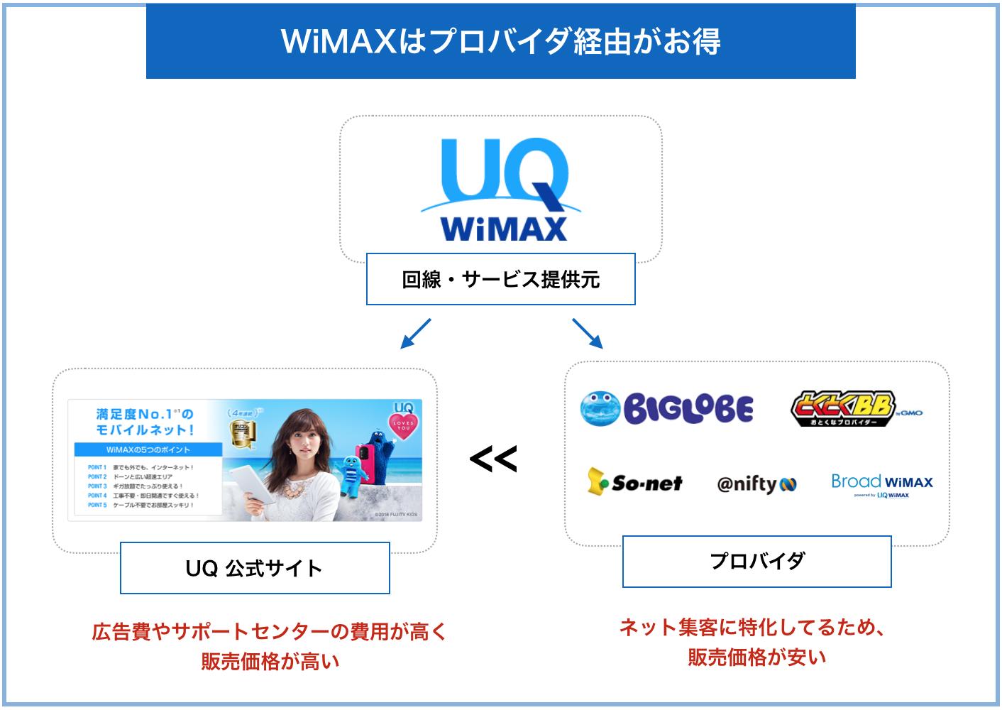 wimaxプロバイダと公式サイトの違い