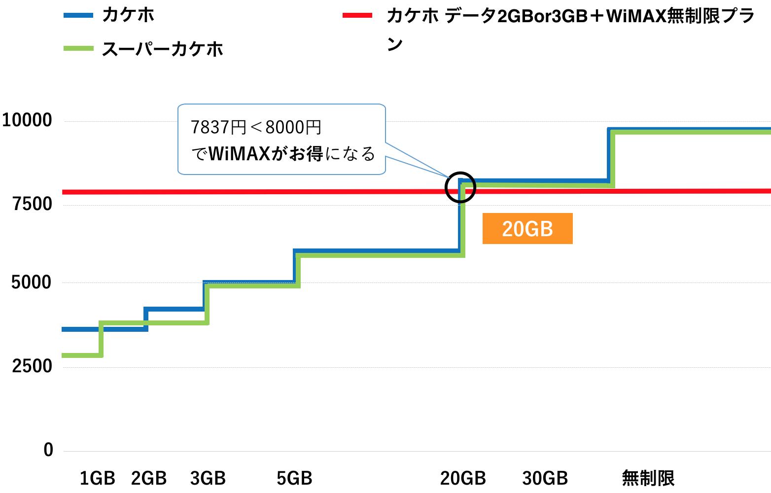 WiMAX スマホ au