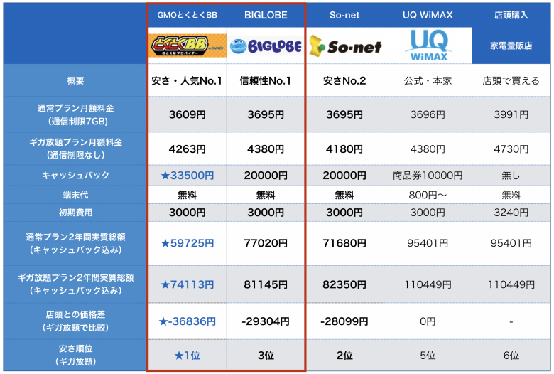 WiMAXプロバイダごとの料金比較
