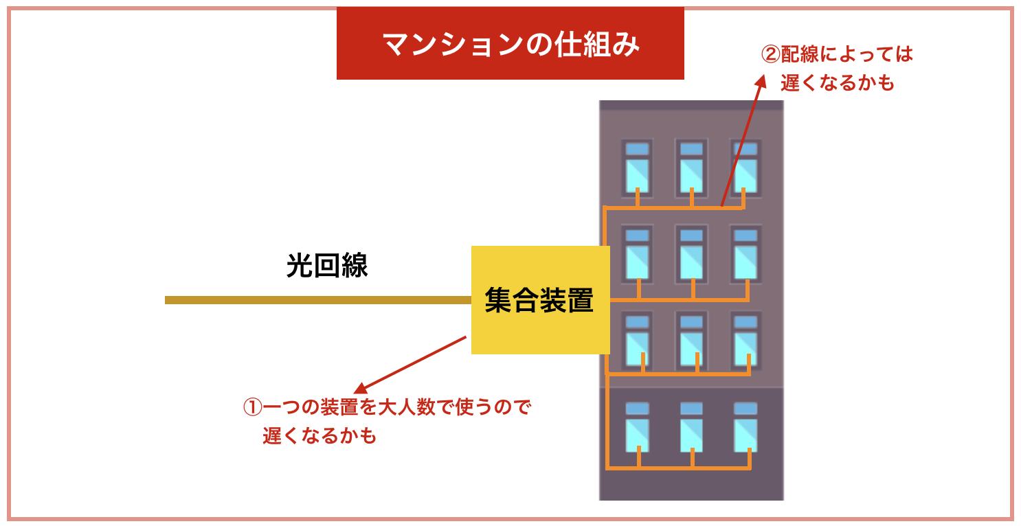 マンションの光回線の仕組み