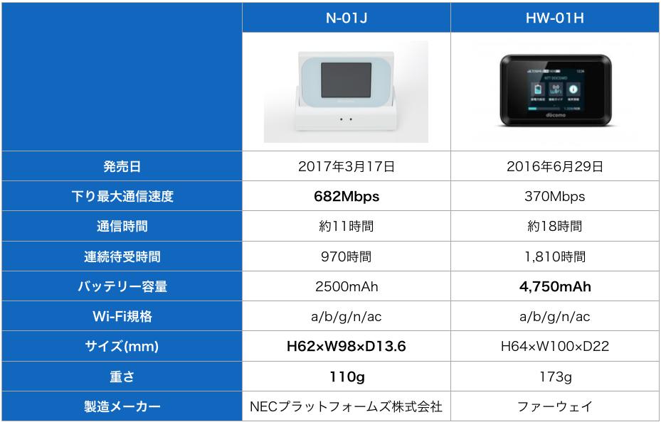 N-01JとHW-01H比較表