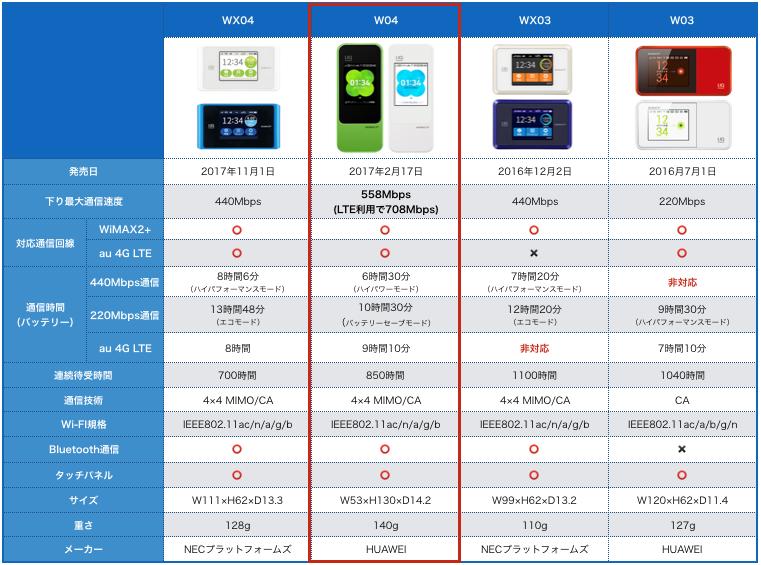 最新WiMAXルーター比較表