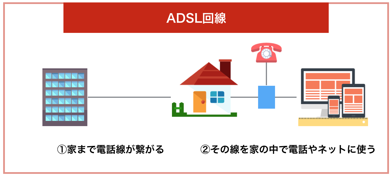ADSL回線とは