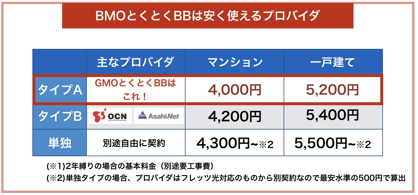 GMOとくとくBB プロバイダの料金比較