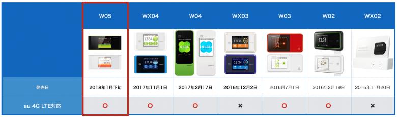 W05 au 4G LTE対応