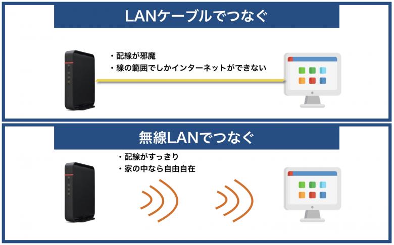 無線LANでつなぐ