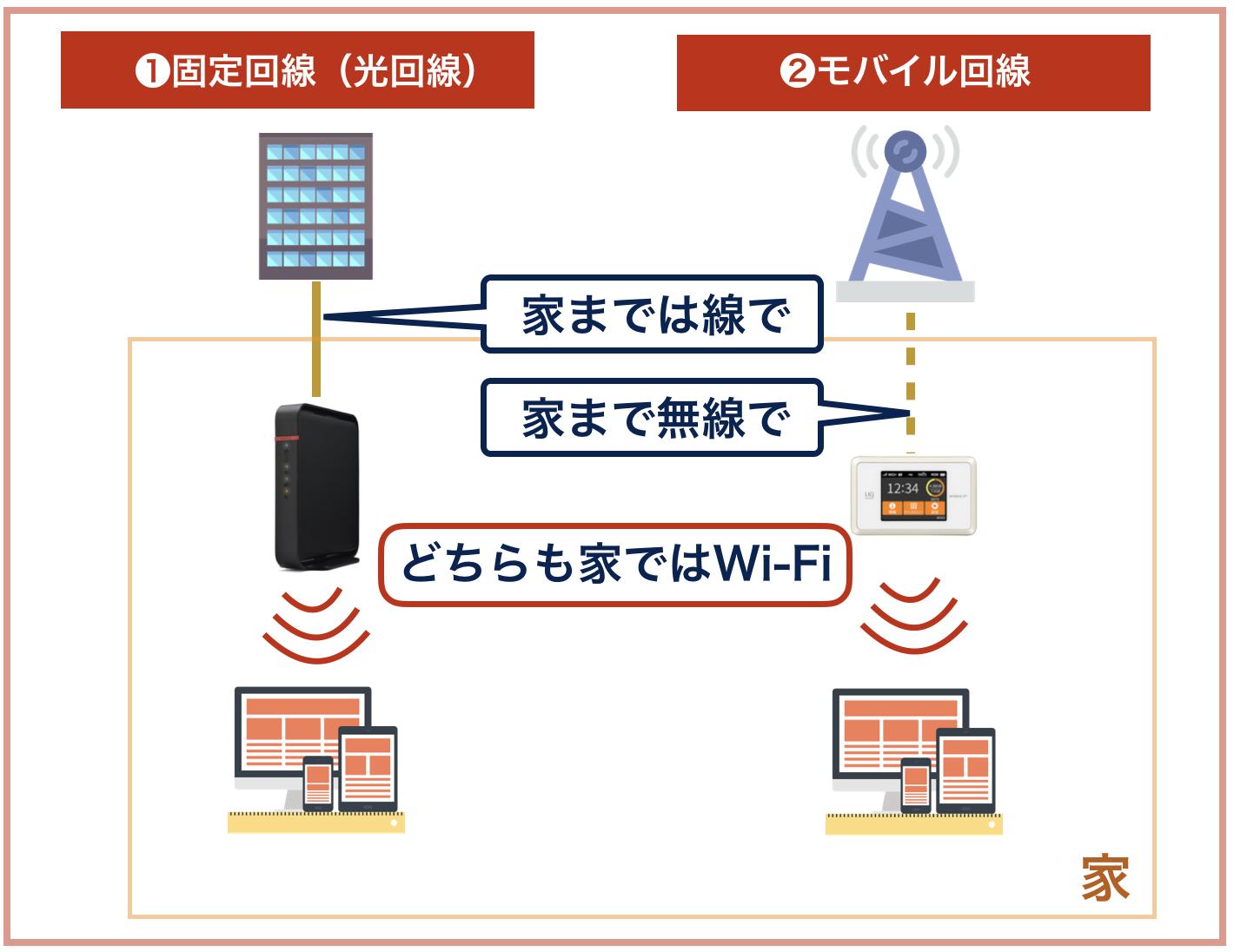 光回線とモバイル回線の違い