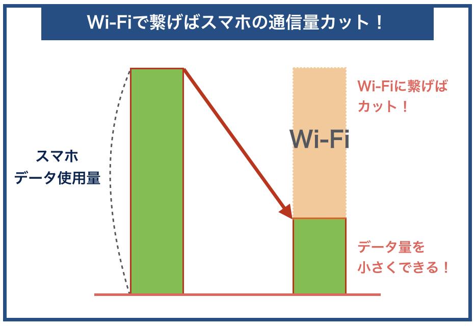 Wi-Fiで繋げばスマホの通信量カット