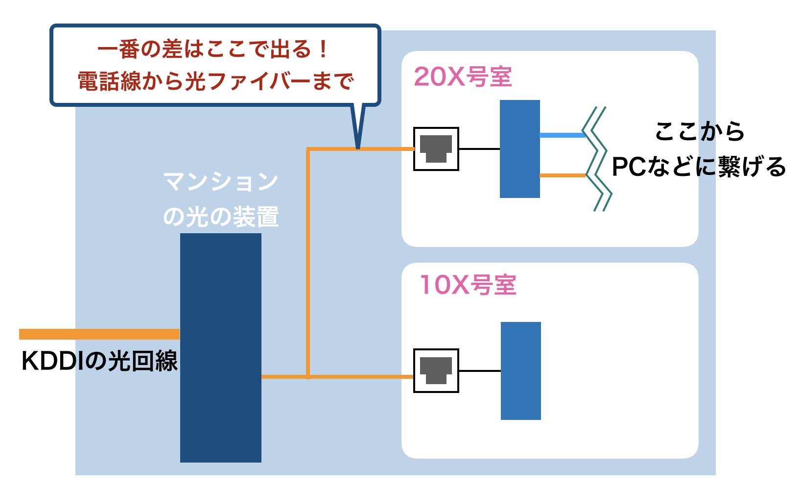 au光マンション 通信速度 マンションの配管