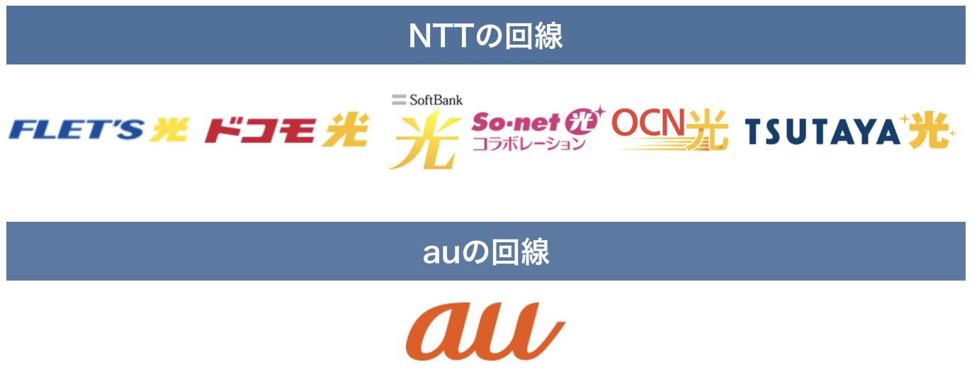 光回線 NTTの回線とauの回線
