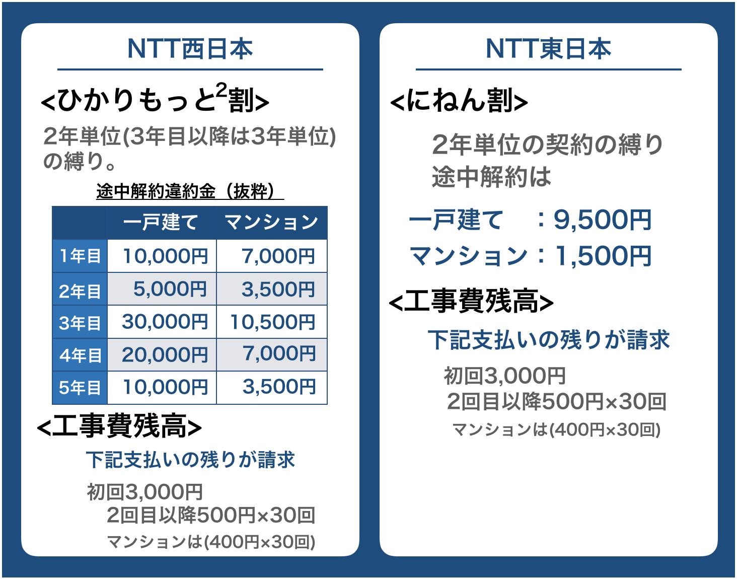 フレッツ光違約金・工事費残高 NTT西日本とNTT東日本