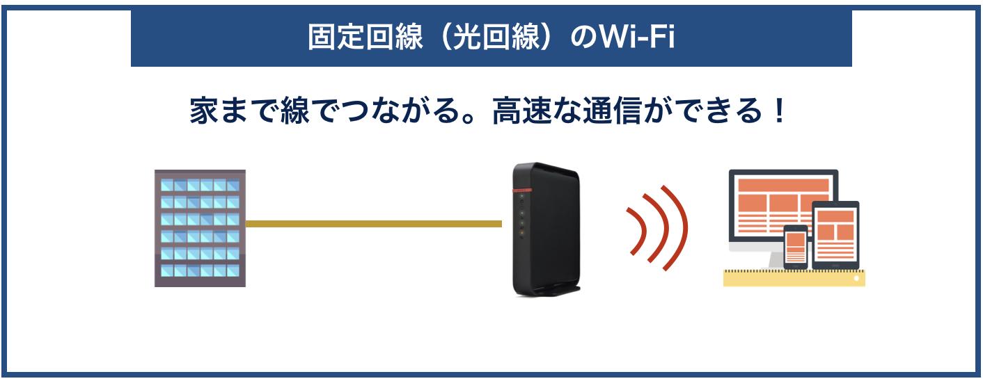 光回線のWi-Fi