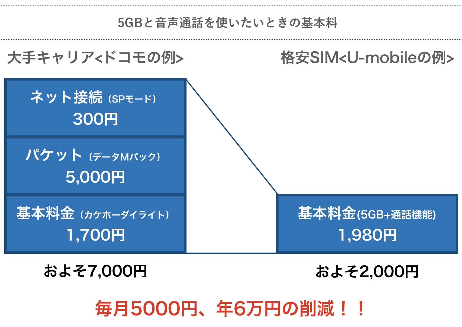 ドコモと格安SIMの基本料比較
