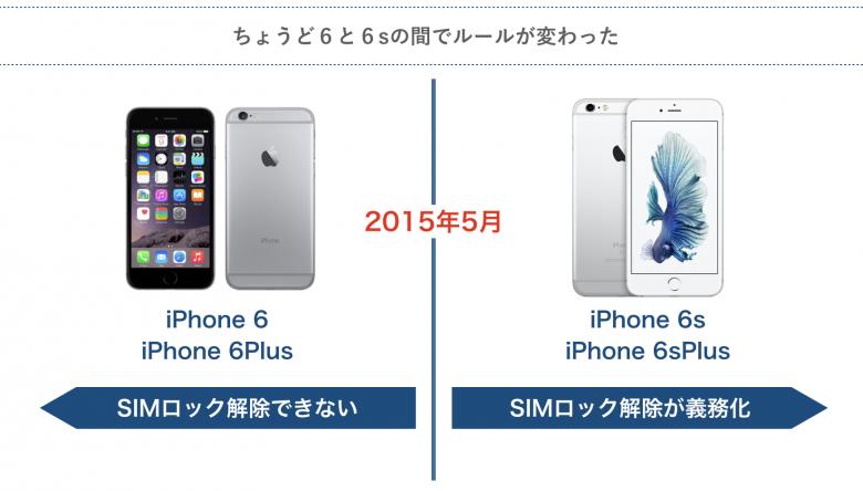 iPhone6s以降はSIMロックの解除が可能