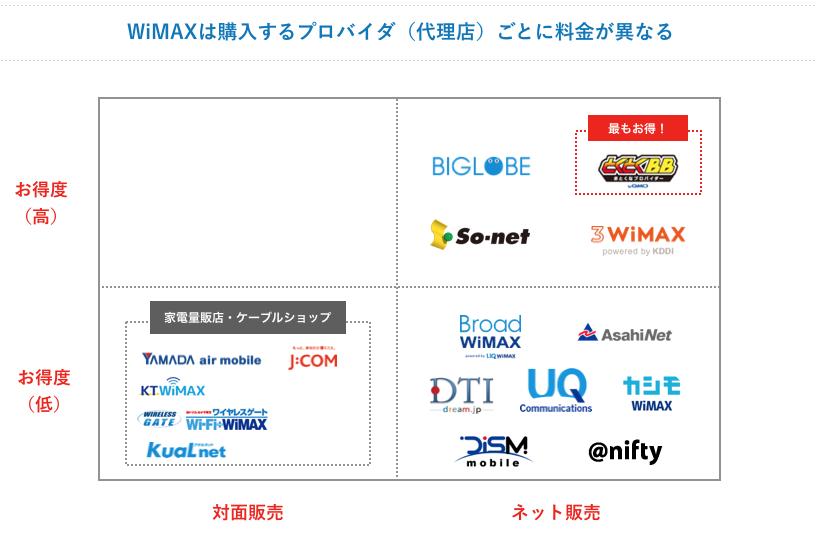 WiMAXは購入するプロバイダ(代理店)ごとに料金が異なる