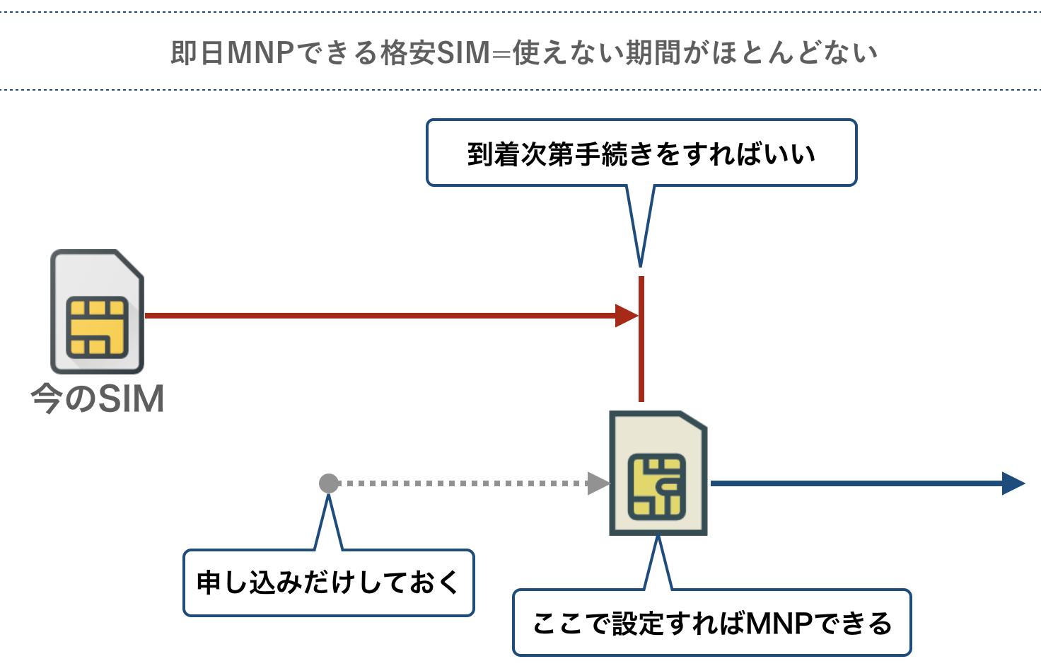 即日MNPできる格安SIMは使えない期間がほとんどない