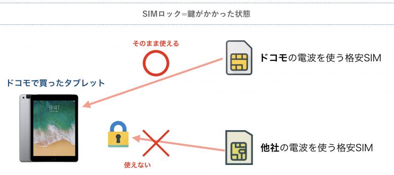 SIMロックとは