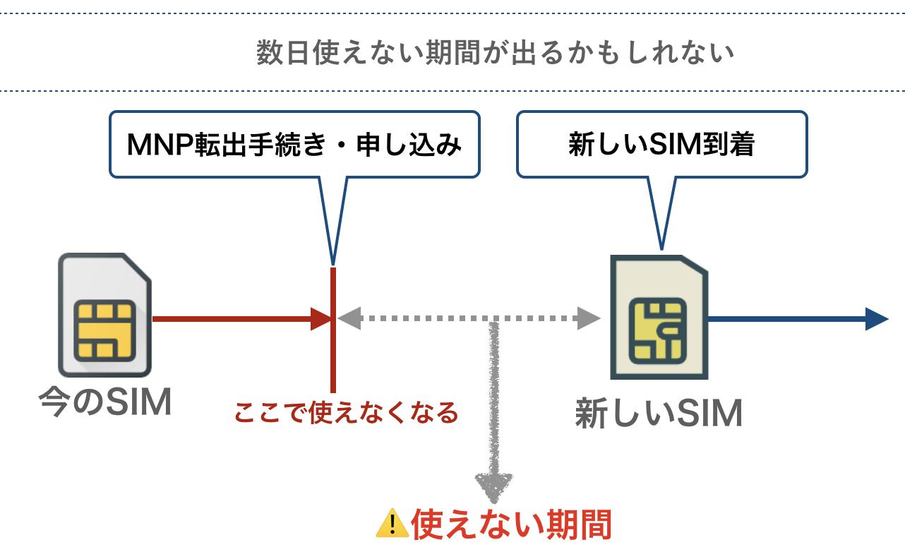 格安SIMへ乗換えの際にスマホが使えない期間