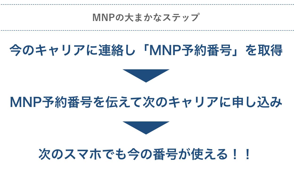 MNPの大まかなステップ