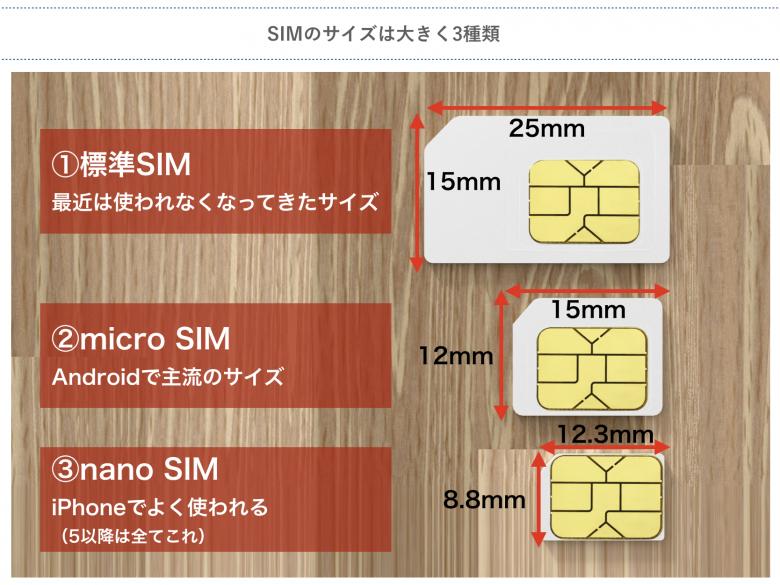 格安SIMのサイズ種類