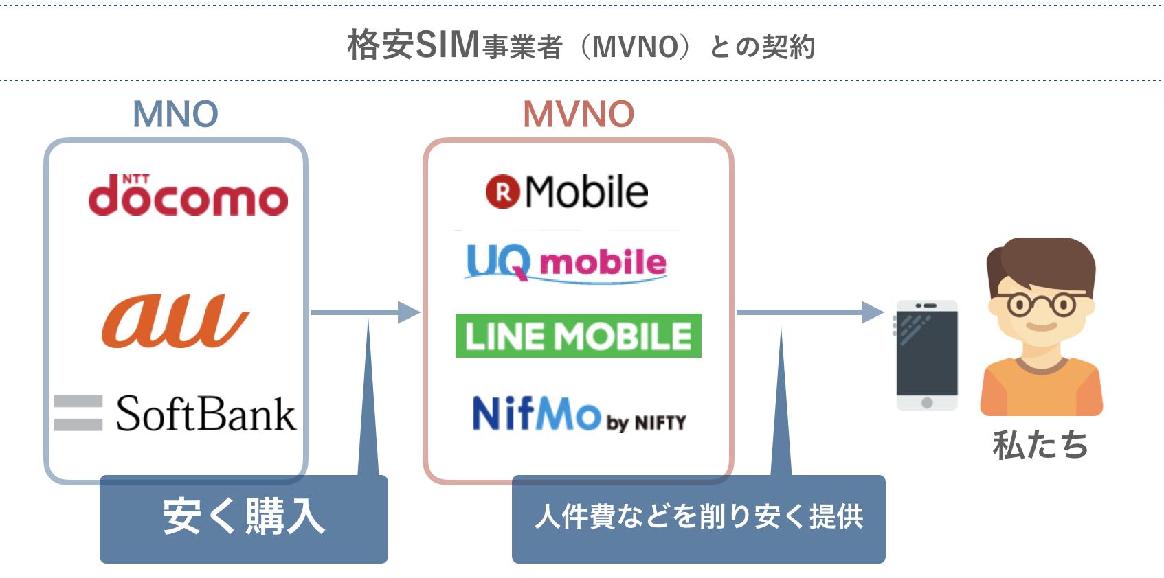格安SIMは大手キャリアから回線を借りている