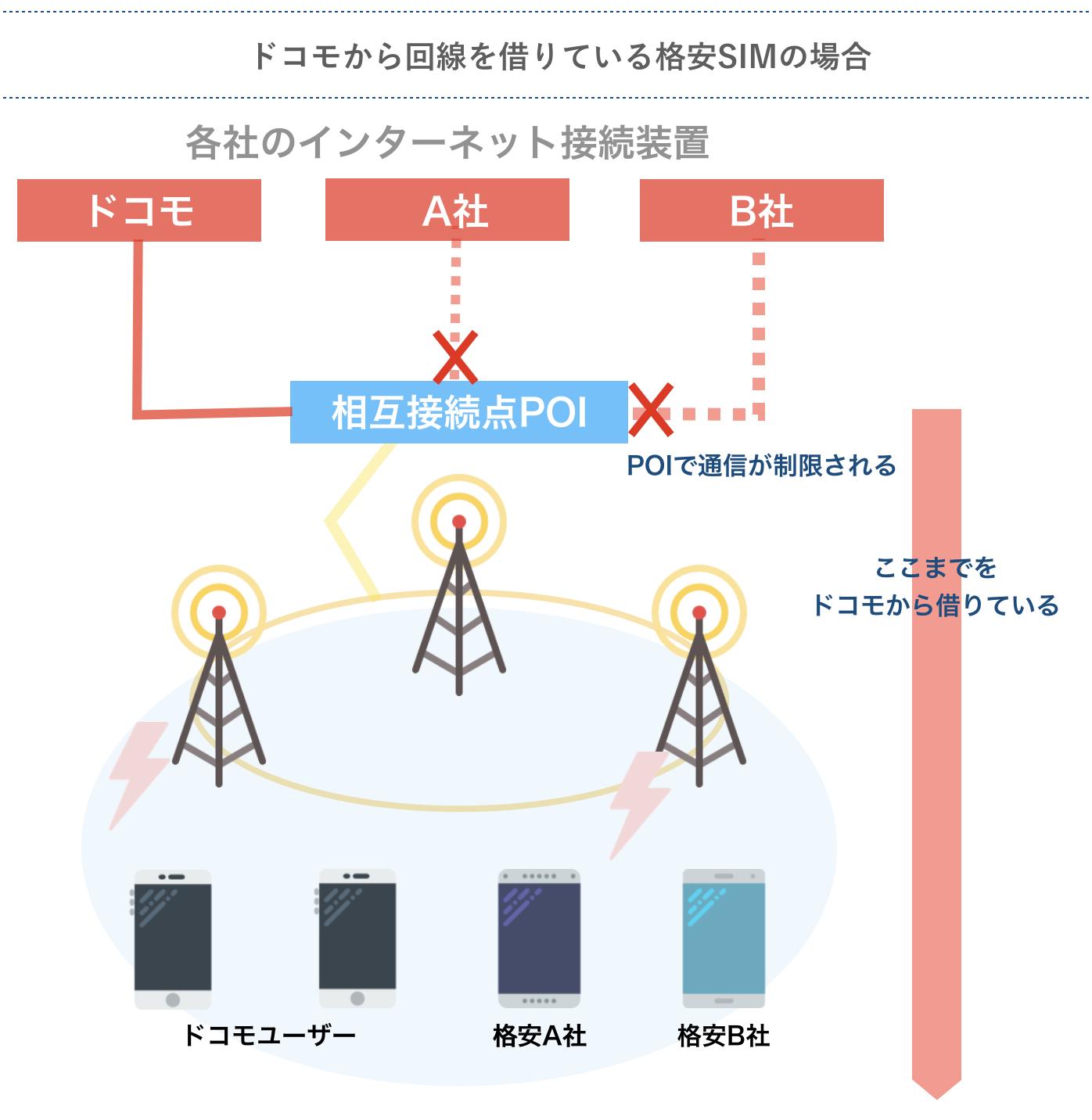 ドコモから回線を借りている格安SIMの場合