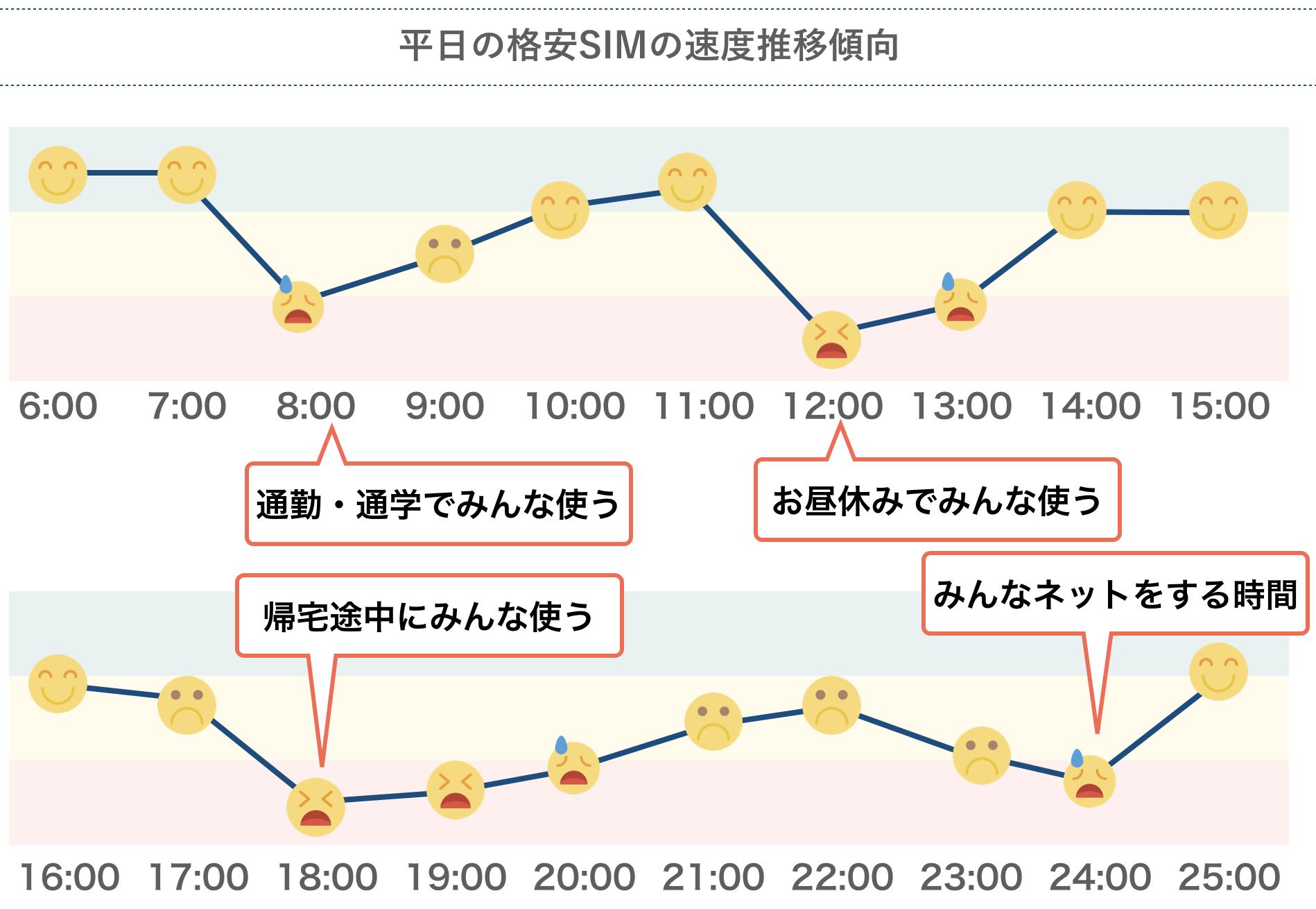 平日の格安SIMの速度推移傾向