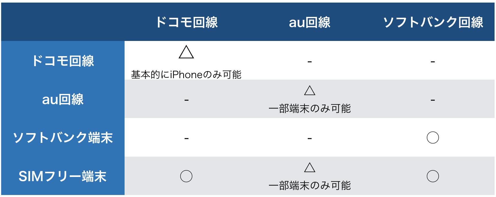 格安SIMでデザリングが可能な回線一覧